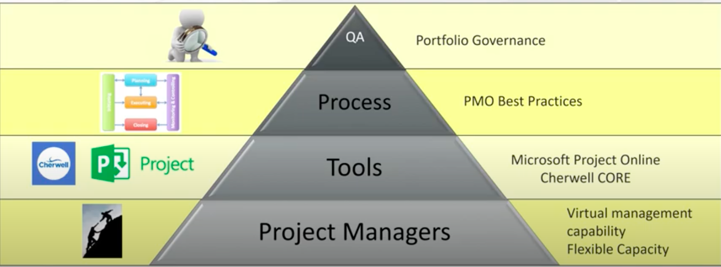 Multi-tiered PM staffing approach