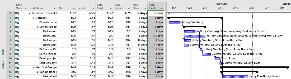 Filtering for tasks with 0 slack
