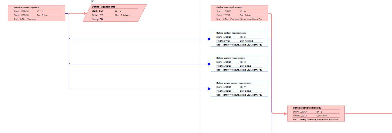 Network diagram view